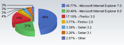 Browser version market share December 2008