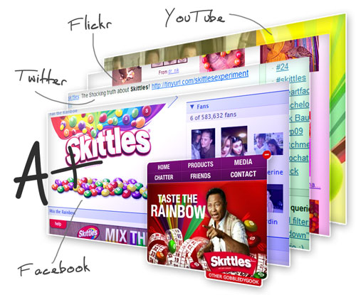 Skittles on Facebook, Twitter, Flickr, YouTube