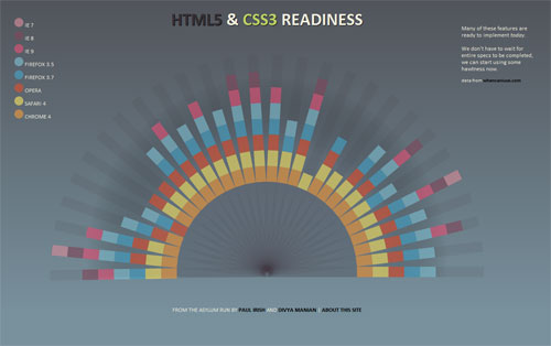 The HTML5/CSS3 readiness chart is pretty, useful