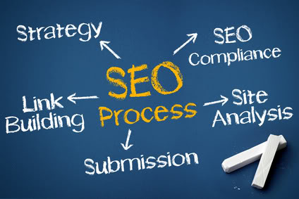 Tips For Maximizing The Effectiveness Of Your SEO Marketing
