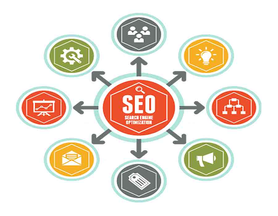 Tighten Up Your SEO: Branding and Social Options and Techniques