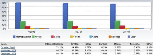 Browser market share from October to December 2008