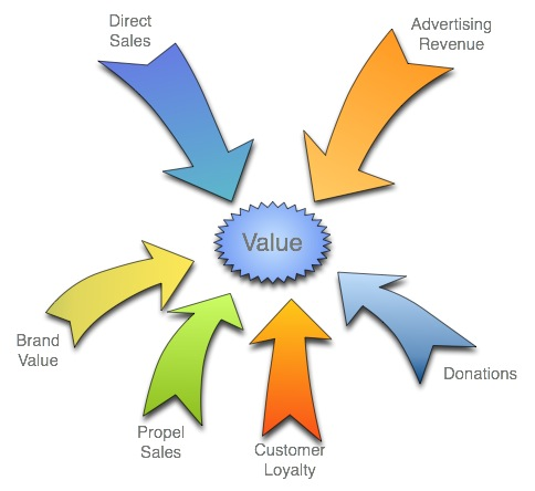 Creating value in web sites
