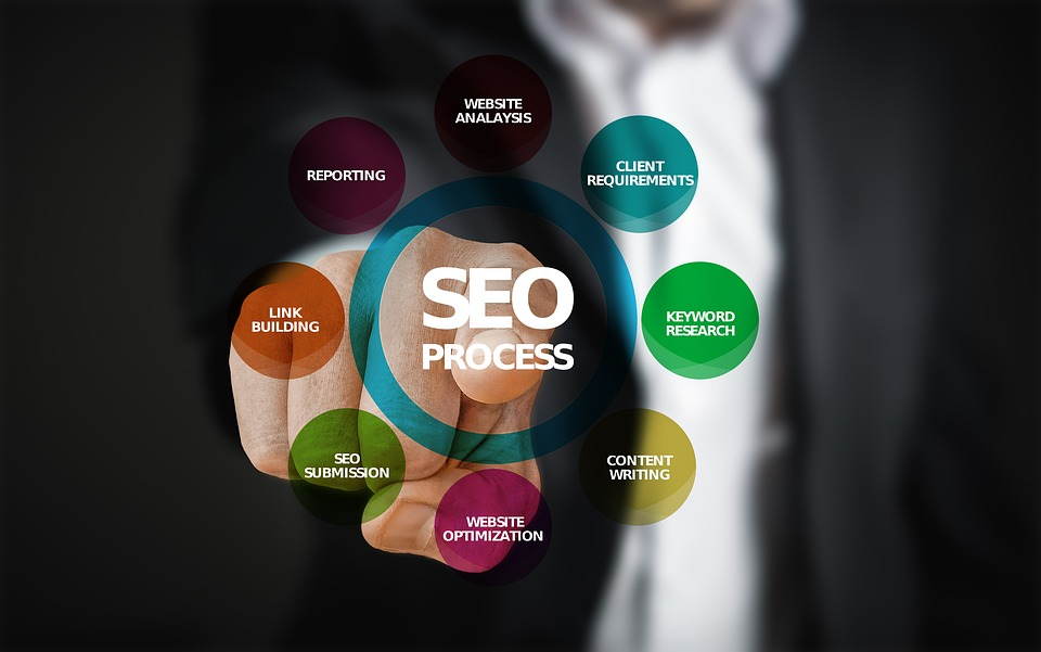 A Few Tips On SEO Incorporation