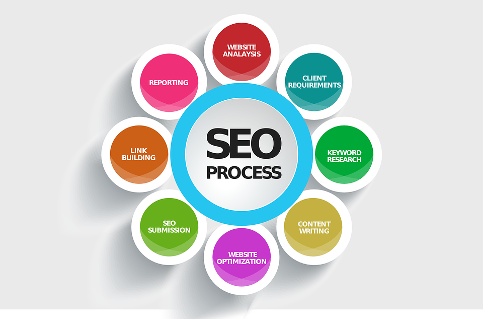 SEO Tips That Will Boost Your Website's Visibility